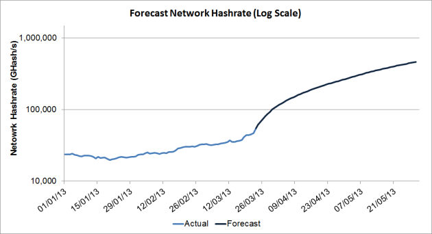 Total network hashrate is set to reach 500 THash/s by the end of May