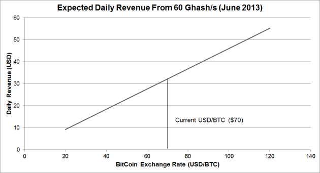By June 2013 ASIC mining revenue from a 60GHash/s unit  is likely to be well under $50 per day